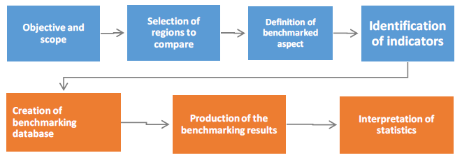 Figure 1 Overview of the information flows within the Benchmarking application